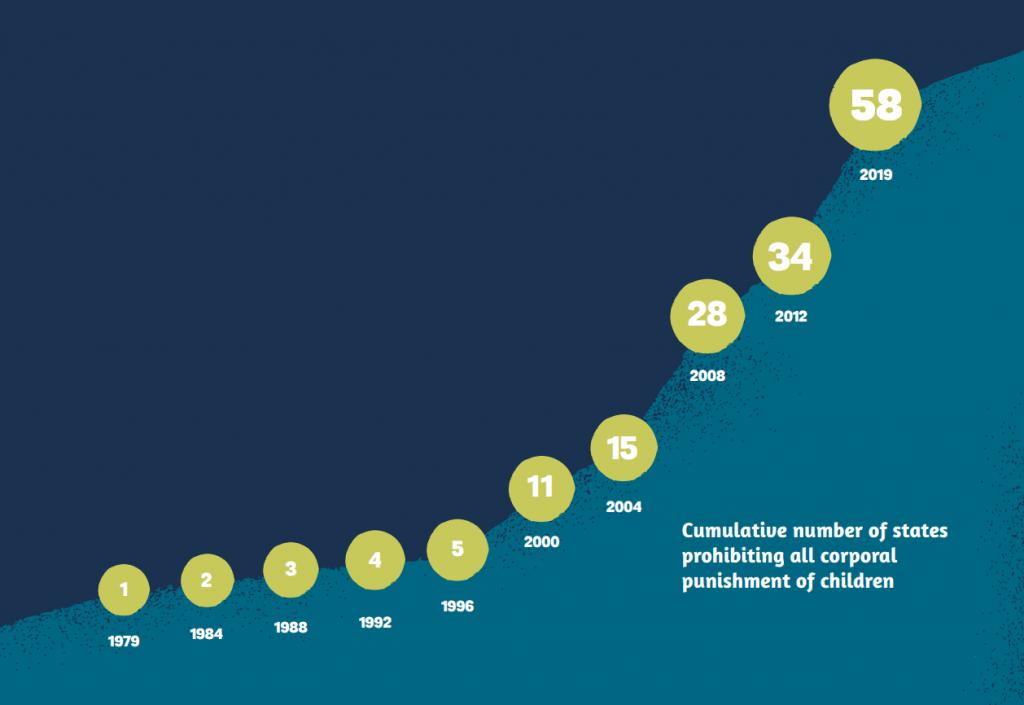 عدد الدول التي تمنع ضرب الأطفال