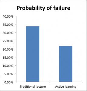 probability o failure